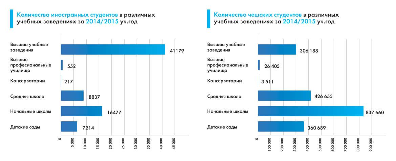 Вузы в чехии для русских воронеж бесплатные курсы обучения